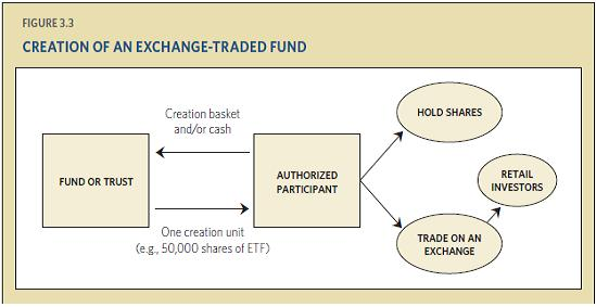 ici-creation-of-an-etf.JPG